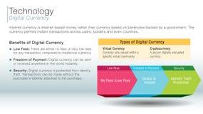 Corrediça da informação da moeda de Digitas ilustração royalty free