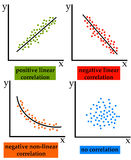 Correlation. Different kinds of statistical correlation Royalty Free Stock Images