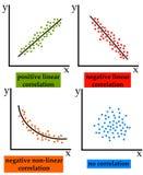 Correlazione illustrazione vettoriale