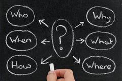Correspondencia de mente de preguntas sobre la pizarra Imagen de archivo