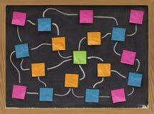 Correspondencia en blanco del organigrama o de mente Fotografía de archivo