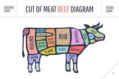 Corte do grupo da carne Diagrama do carniceiro do cartaz e esquema - vaca ilustração stock