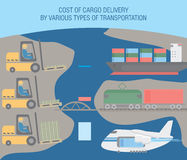 Cost of cargo delivery Royalty Free Stock Image
