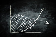 Cost and Profit Graph Royalty Free Stock Photos