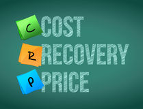Cost recovery price post memo chalkboard sign Stock Photo