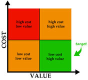 Cost and value. Diagram showing different combinations of cost and value Royalty Free Stock Photos