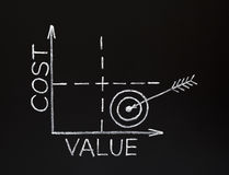 Cost-value graph on blackboard. Cost-value graph made with white chalk on a blackboard Royalty Free Stock Photo