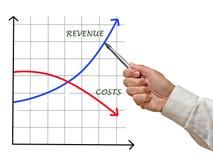 Costes e ingresos imagen de archivo