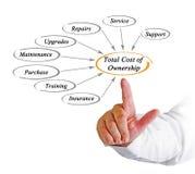 Costo complessivo della proprietà immagine stock