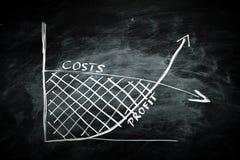 Costo e grafico di profitto fotografie stock libere da diritti