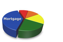 Costs of a mortgage. 3D pie chart on a white background with largest section marked mortgage, Costs of a mortgage - showing the high costs of housing Royalty Free Stock Photography