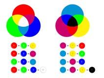 Couleur additive et soustractive se mélangeant - colorez les canaux RVB et le cmyk illustration libre de droits