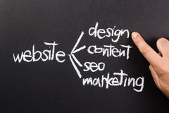 Create website. Learning on chalkboard with hand point at the design word Royalty Free Stock Photography