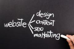 Create website Stock Photos