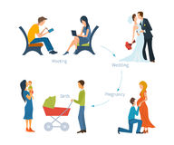 Creating a family. Meeting, wedding, pregnancy, child birth. Family with children. Family in anticipation of the child. Vector set of characters in a flat Stock Images