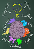 Creative brain stock illustration