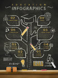 Creative education infographics blackboard Royalty Free Stock Photography