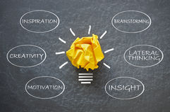 Creative mind map. Creative process around a bright yellow paper light bulb symbol royalty free stock photo