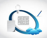 Creative process cycle research, vision, design Stock Photo