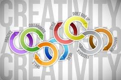 Creativity color concept diagram illustration Royalty Free Stock Photo