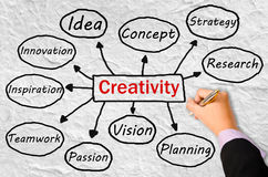 Creativity concept. Royalty Free Stock Photo
