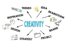 Creativity concept. Chart with keywords and icons stock image