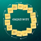 Creativity concept template with post it notes Stock Image