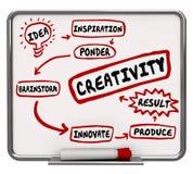 Creativity Imagination Workflow Diagram Idea Brainstorming 3d Il. Lustration Stock Images