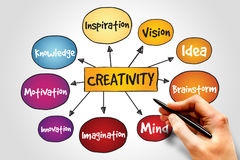 Creativity Stock Photography