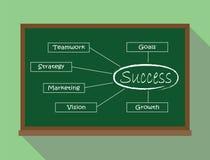 Crecimiento dominante de la visión del márketing de la estrategia del trabajo en equipo del tablero del verde del ejemplo del éxi Imágenes de archivo libres de regalías