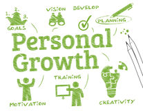 Crecimiento personal stock de ilustración