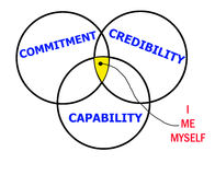 Credibility stock illustration