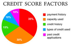 Credit score. Different factors contributing to one's personal Credit Score