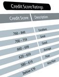 Credit score ratings. Chart of credit score range with description royalty free illustration