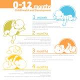 Crescere del bambino infographic Immagine Stock