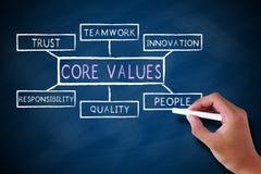 Creusez les valeurs