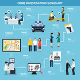 Crime Investigation Flat Flowchart. Including call center police witness suspected and guilty on blue background vector illustration Royalty Free Stock Image