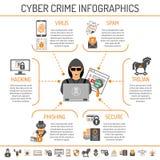 Crimen cibernético Infographics stock de ilustración