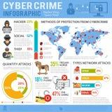 Crimen cibernético Infographics Imágenes de archivo libres de regalías
