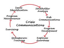 Crisis Communication. From identification to program maintenance Royalty Free Stock Image