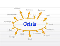 Crisis management process diagram. Illustration design over a notepad Royalty Free Stock Photography