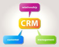 CRM. Vector CRM diagram with CRM letters and Customer Relationship Management words in colored bubbles on cream background Stock Photo