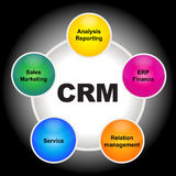 CRM Stockfotos