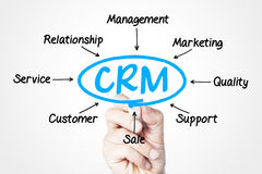 CRM. Concept sketched on screen royalty free stock photos