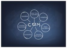 CRM or Customer Relationship Management Concept Process. Business Concepts, The Process of CRM or Customer Relationship Management Concepts on Black Chalkboard Stock Image