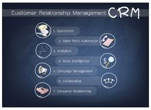CRM or Customer Relationship Management Concept Process Royalty Free Stock Photos