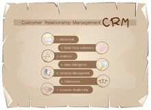 CRM or Customer Relationship Management Concept Process Royalty Free Stock Photo