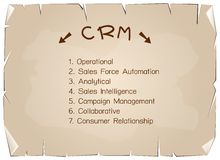 CRM or Customer Relationship Management Concept Process Stock Image