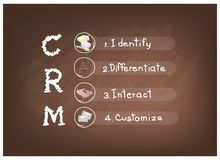 CRM or Customer Relationship Management Concept Process Stock Photos