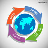 CRM Life Cycle Royalty Free Stock Photography